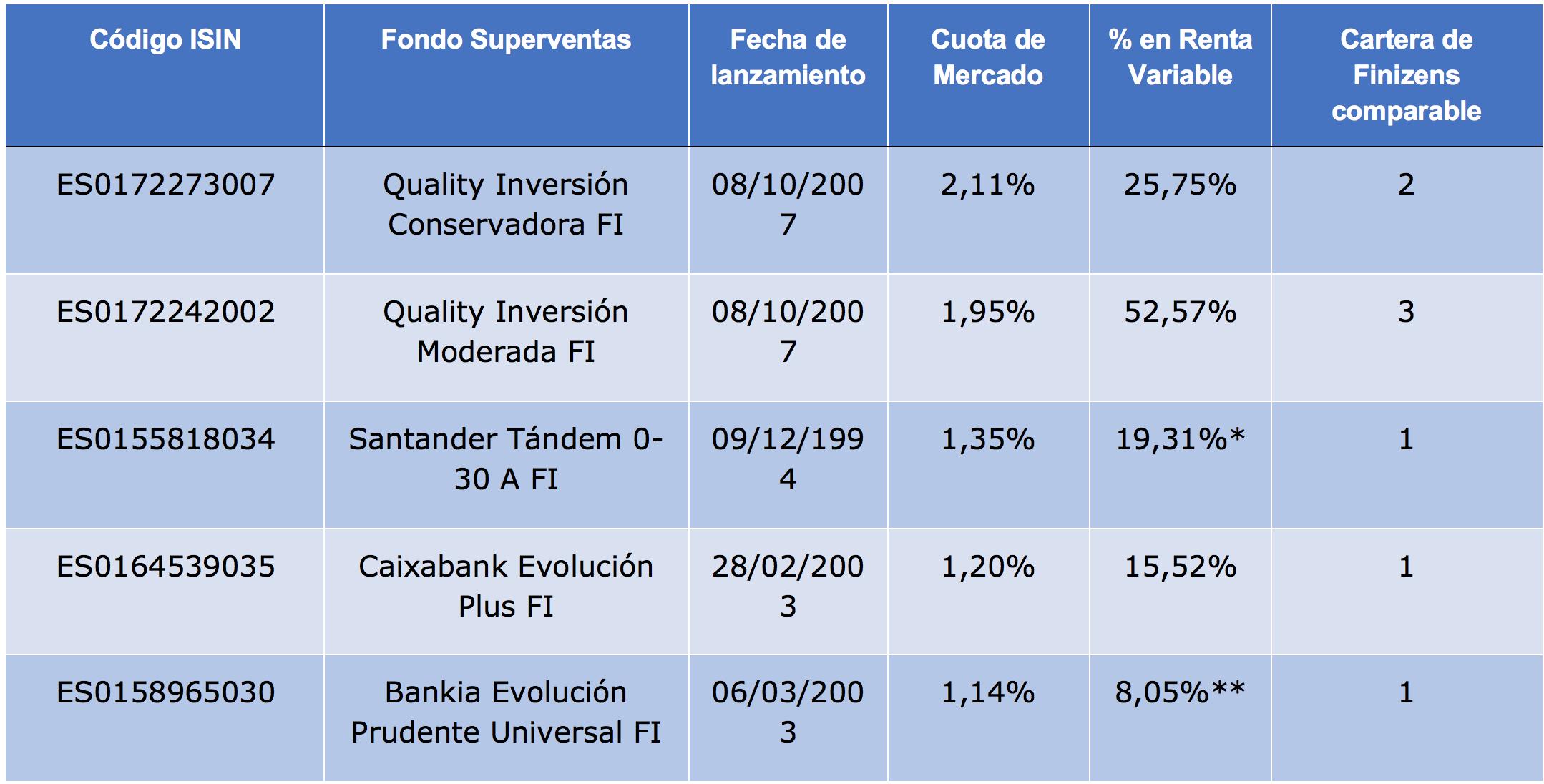 Fondo de inversion tandem 0 30