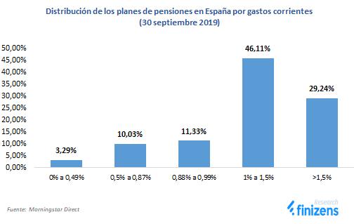 distribuci-n-de-los-planes-de-pensiones-en-espa-a-segun-comisiones