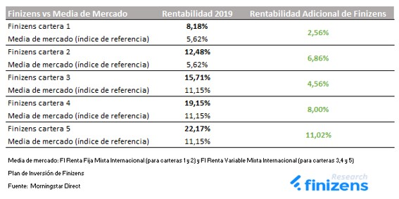 rentabilidad-2019