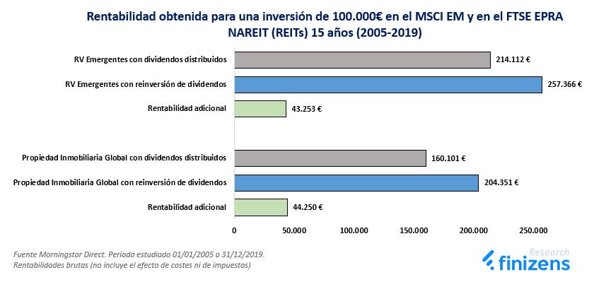 La rentabilidad adicional de los dividendos reinvertidos en el MSCI EM y FTSE EPRA NAREIT