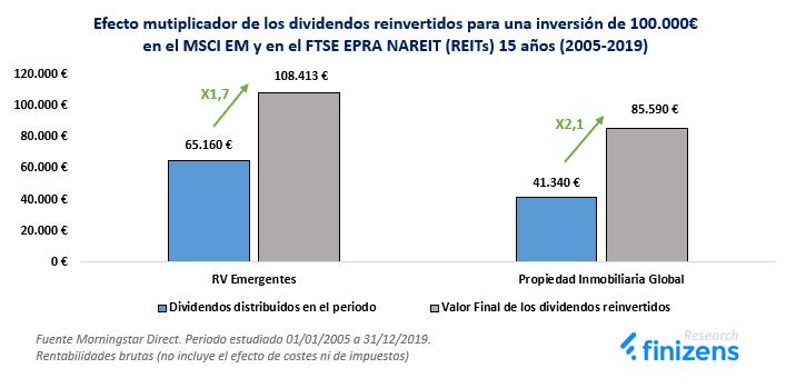 El efecto multiplicador de los dividendos reinvertidos en el MSCI EM y en el FTSE EPRA NAREIT