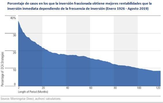 Porcentaje de éxito de la inversión fraccionada para cada frecuencia de inversión