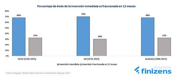 Porcentaje de éxito de la inversión inmediata vs fraccionada