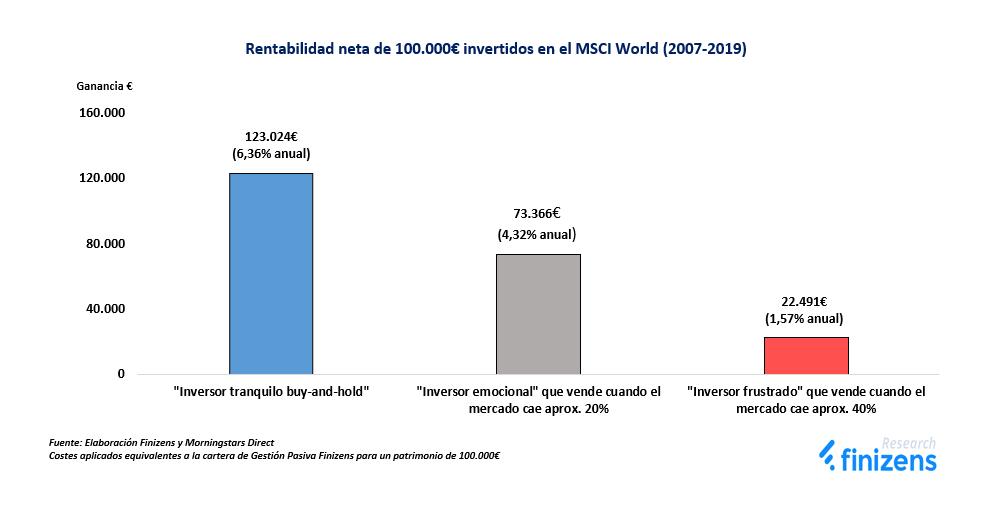 Rentabilidad neta de 100.000€ invertidos en el MSCI World (2007-2019)