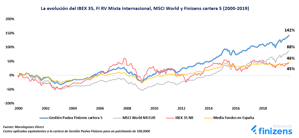 La evolución del IBEX 35, FI RV Mixta Internacional, MSCI World y Finizens cartera 5 (2000-2019)