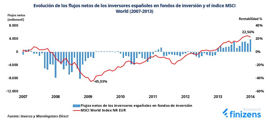 Evolución de los flujos netos de los inversores españoles en FI y el MSCI World (2007-2013)