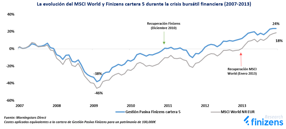 La evolución del MSCI World y Finizens cartera 5 durante la crisis bursátil financiera (2007-2013)