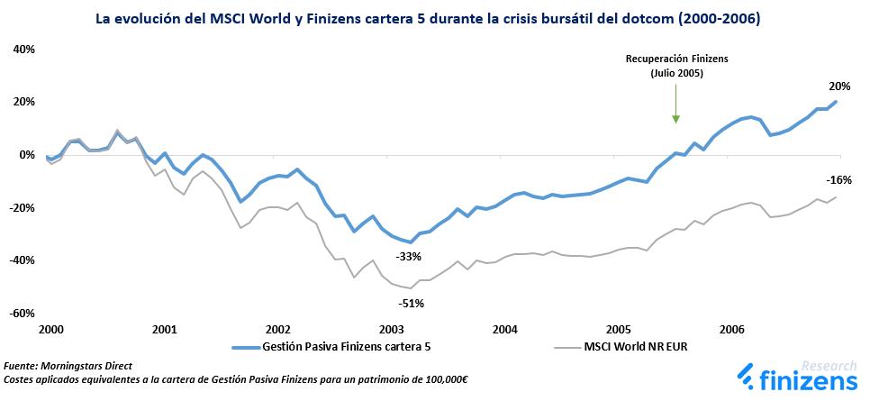La evolución del MSCI World y Finizens cartera 5 durante la crisis bursátil del dotcom (2000-2006)
