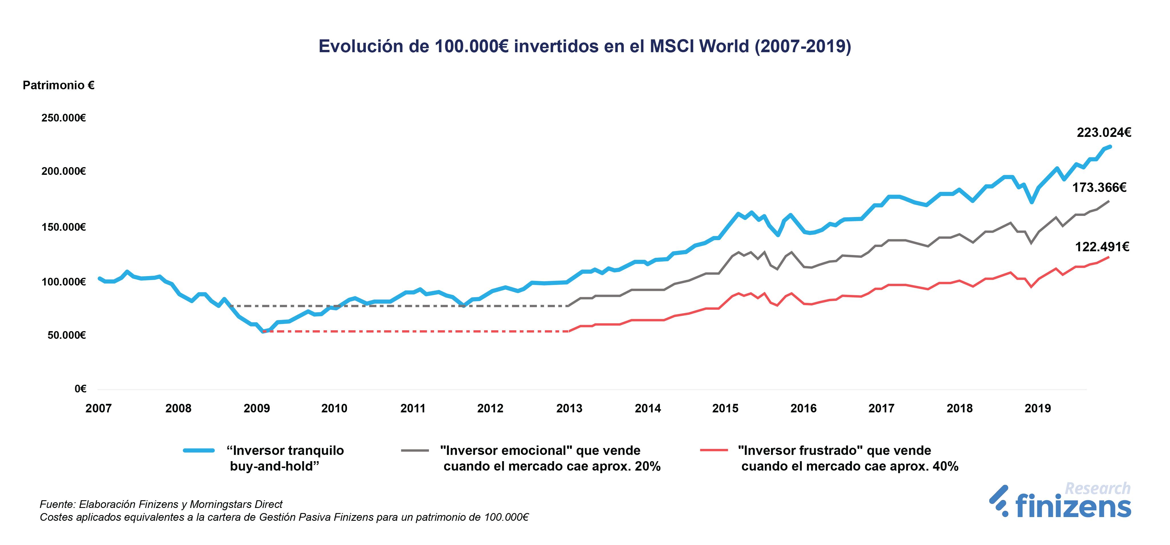 Evolución de 100.000€ invertidos en el MSCI World (2007-2019)