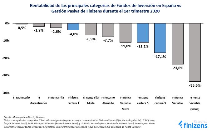 Rentabilidad de las principales categorías de Fondos de Inversión en España vs Gestión Pasiva de Finizens durante el 1er trimestre 2020