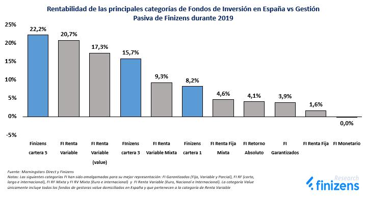 Rentabilidad de las principales categorías de Fondos de Inversión en España vs Gestión Pasiva de Finizens durante 2019