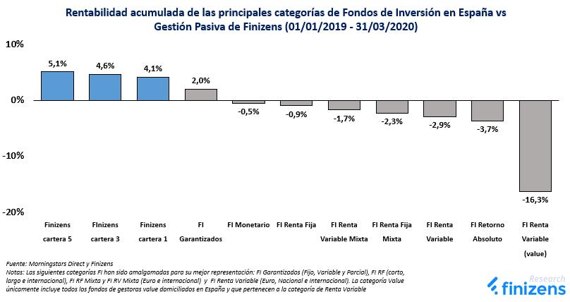 Rentabilidad acumulada de las principales categorías de Fondos de Inversión en España vs Gestión Pasiva de Finizens (01/01/2019 - 31/03/2020)