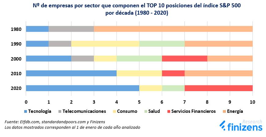 Nº de empresas por sector que componen el TOP 10 posiciones del índice S&P 500 por década