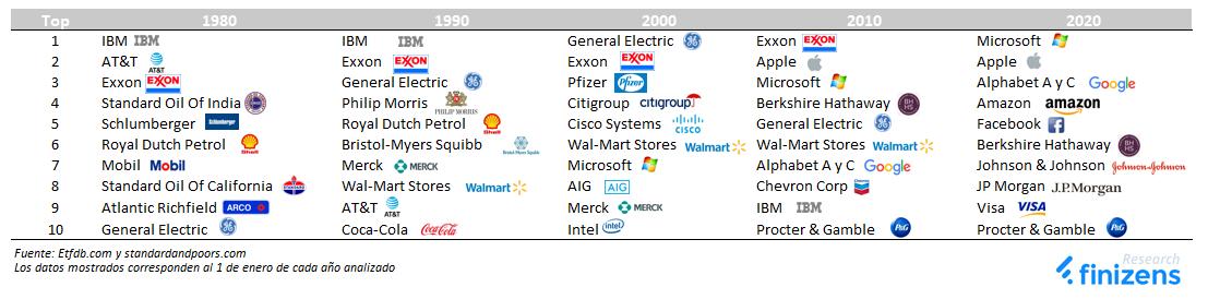 TOP 10 por capitalización bursátil de las empresas que componen el índice S&P al comienzo de las últimas 5 décadas