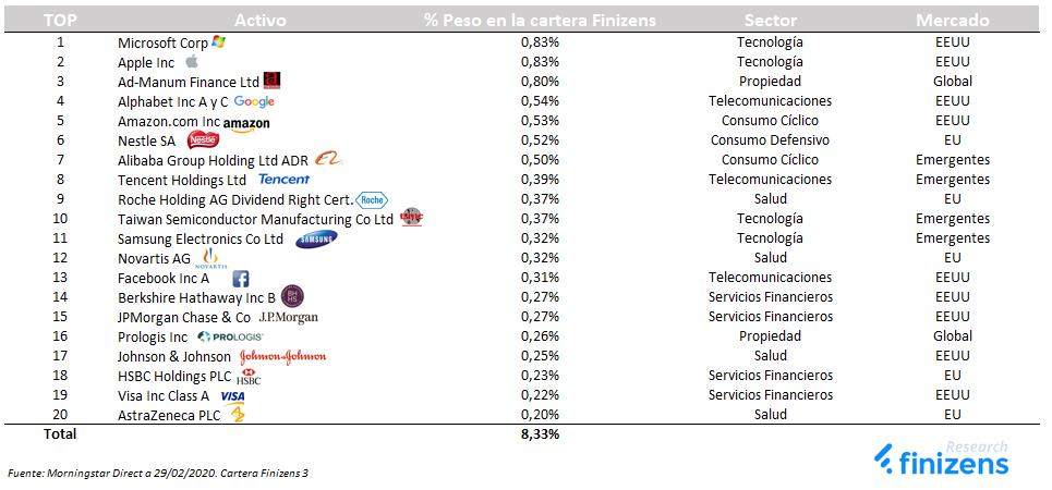 Top 20 en renta variable para la cartera 3 de Gestión Pasiva Finizens
