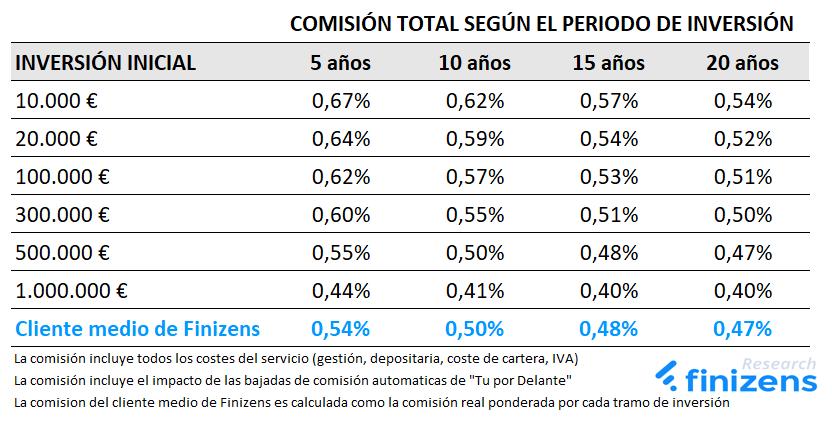 Comisión total media según importe y periodo de inversión