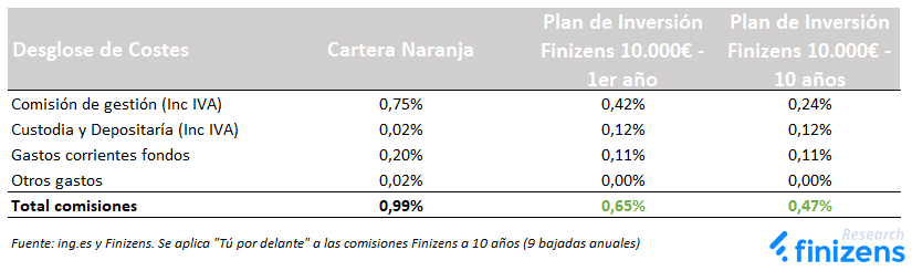 Comisiones Cartera Finizens vs Cartera Naranja