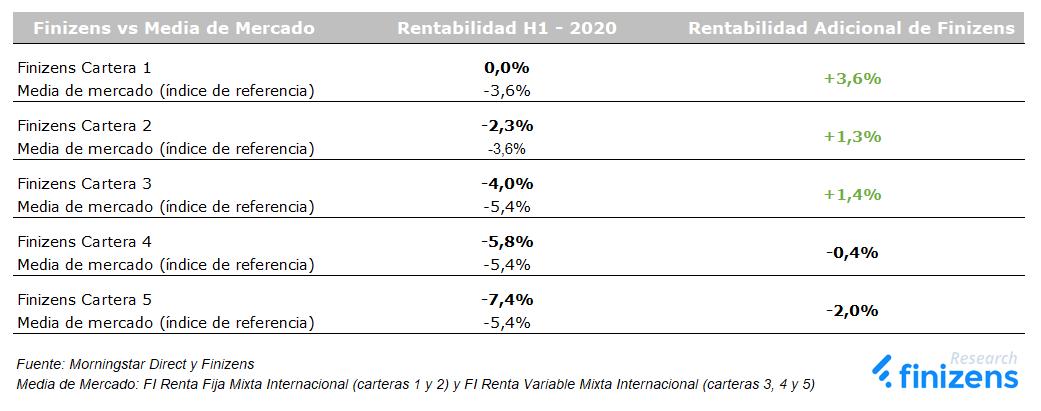 Rentabilidad adicional de Finizens H1