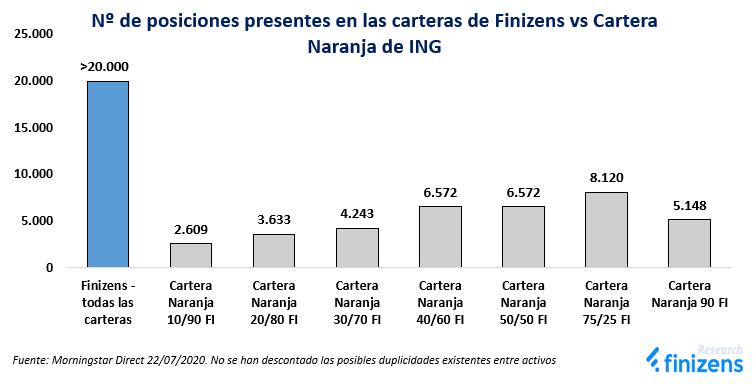 Nº de posiciones presentes en las Carteras Finizens vs Cartera Naranja de ING