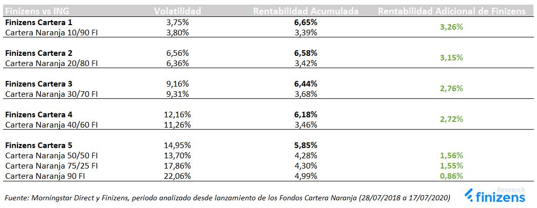 Rentabilidad adicional de Finizens vs ING