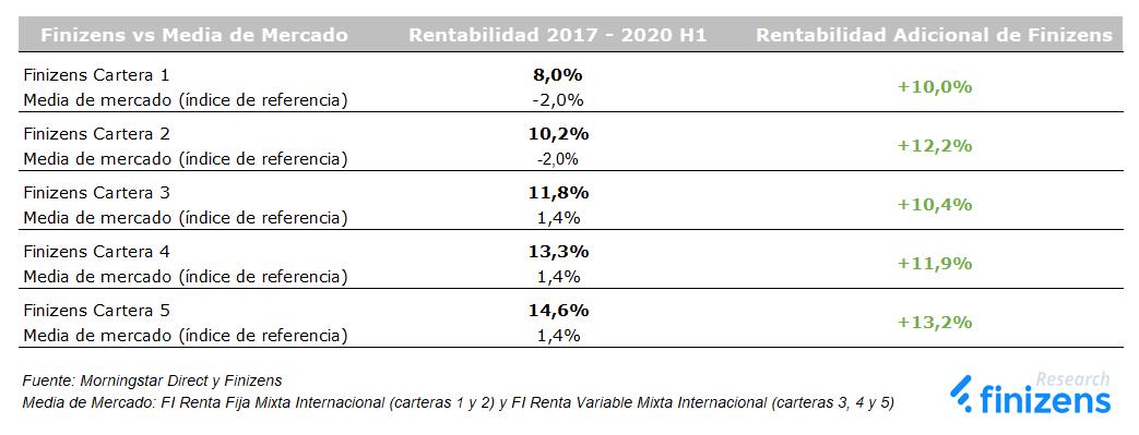 Rentabilidad adicional de Finizens desde inicio