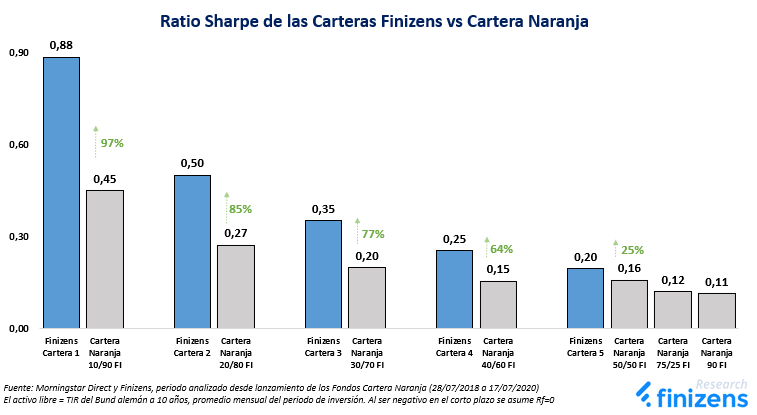 Ratio Sharpe de las Carteras Finizens vs Cartera Naranja