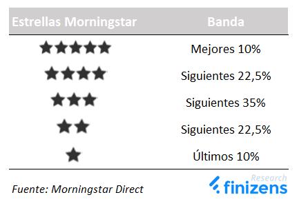 Estrellas Morningstar por bandas