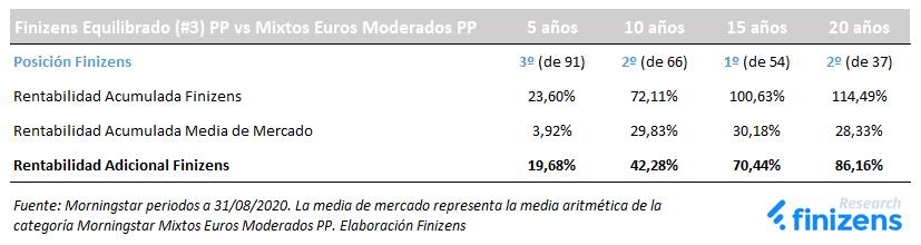 Plan de Pensiones Finizens Equilibrado vs Planes de Pensiones Mixtos Euros Moderados