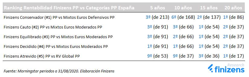 Planes de Pensiones Finizens vs Categorías Morningstar