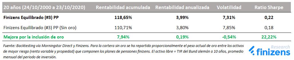 Inclusión de oro en Finizens Equilibrado (#3) PP