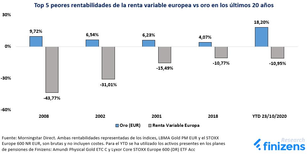 Top 5 peores rentabilidades de la renta variable europea en los últimos 20 años