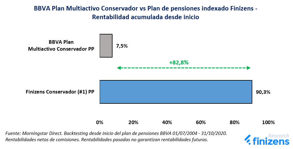 BBVA Plan Multiactivo Conservador vs Plan de pensiones indexado Finizens