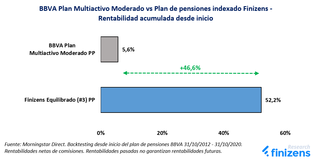 BBVA Plan Multiactivo Moderado vs Plan de pensiones indexado Finizens