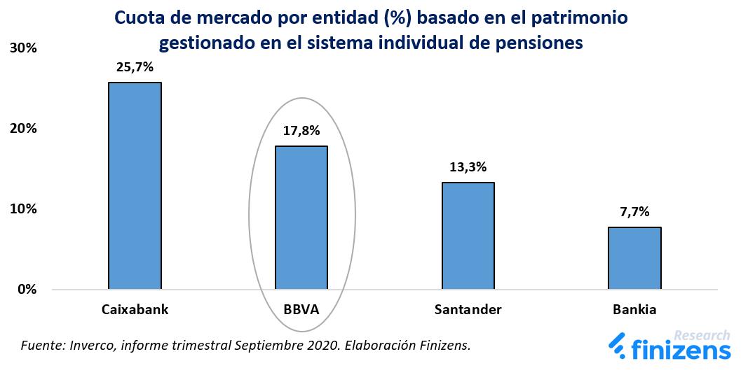 Cuota de mercado por entidad del sistema individual de pensiones