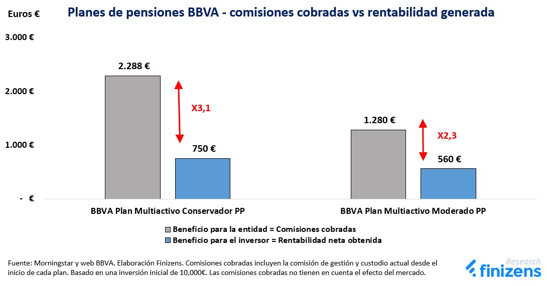 Planes de pensiones BBVA - comisiones vs rentabilidad