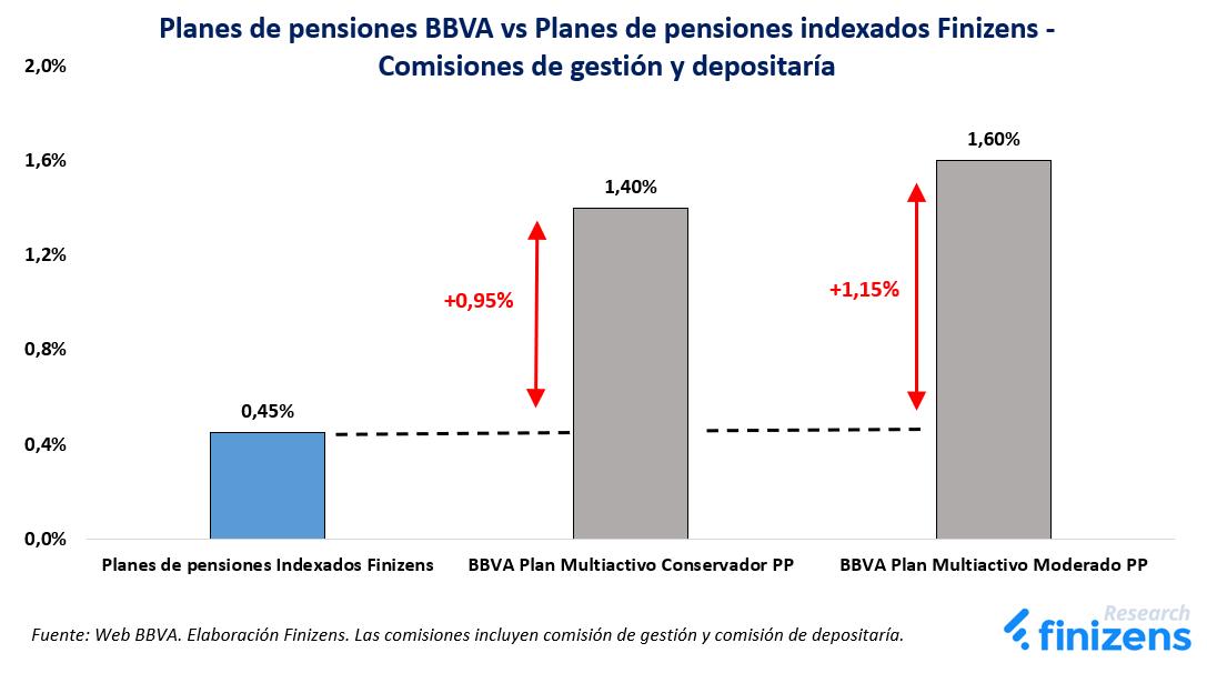 Planes de pensiones BBVA vs Planes de pensiones indexados Finizens - Comisiones