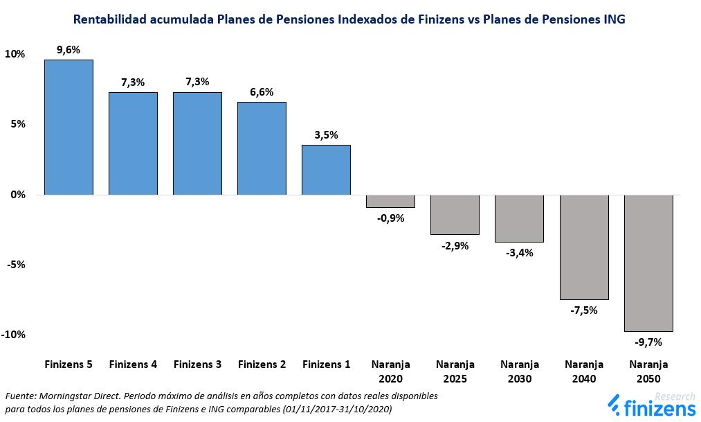 Rentabilidad acumulada Planes de Pensiones Indexados de Finizens vs Planes de Pensiones ING
