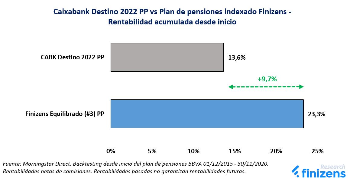 Caixabank Destino 2022 PP vs Plan de pensiones indexado Finizens
