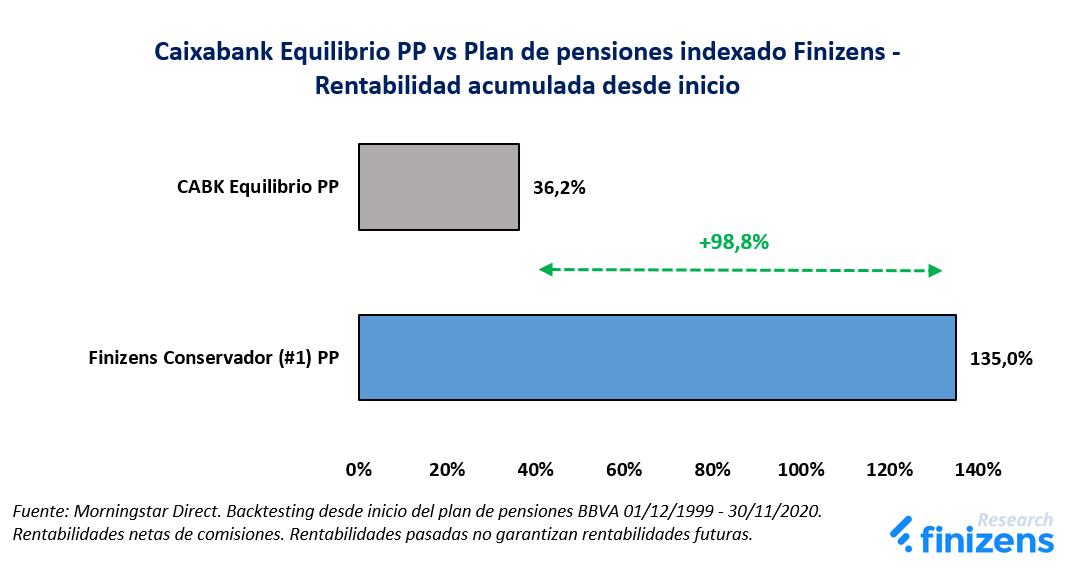 Caixabank Equilibrio PP vs Plan de pensiones indexado Finizens