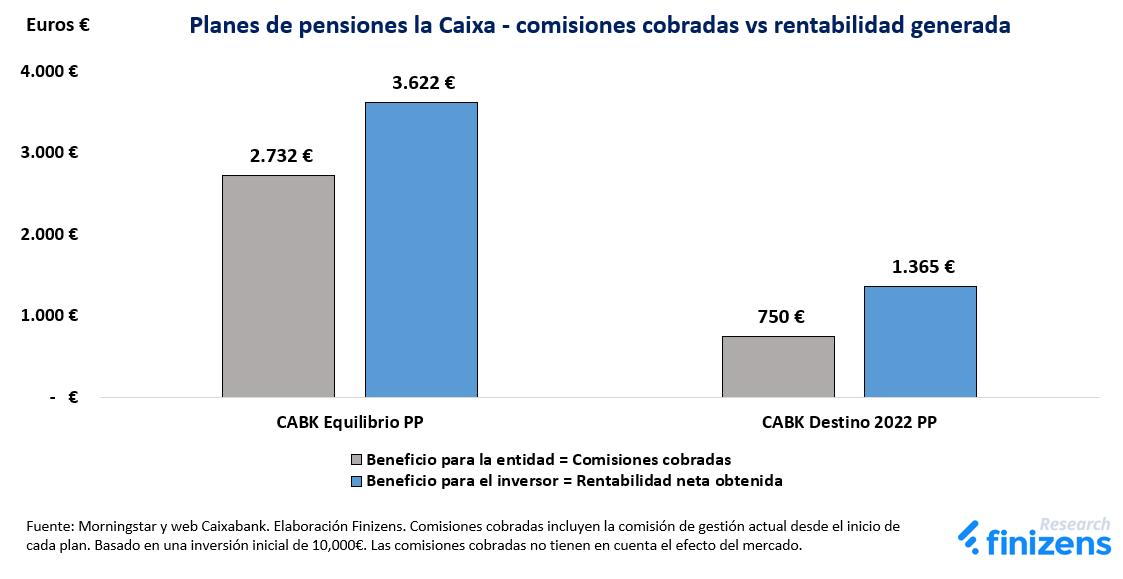 Planes de pensiones la Caixa - comisiones vs rentabilidad