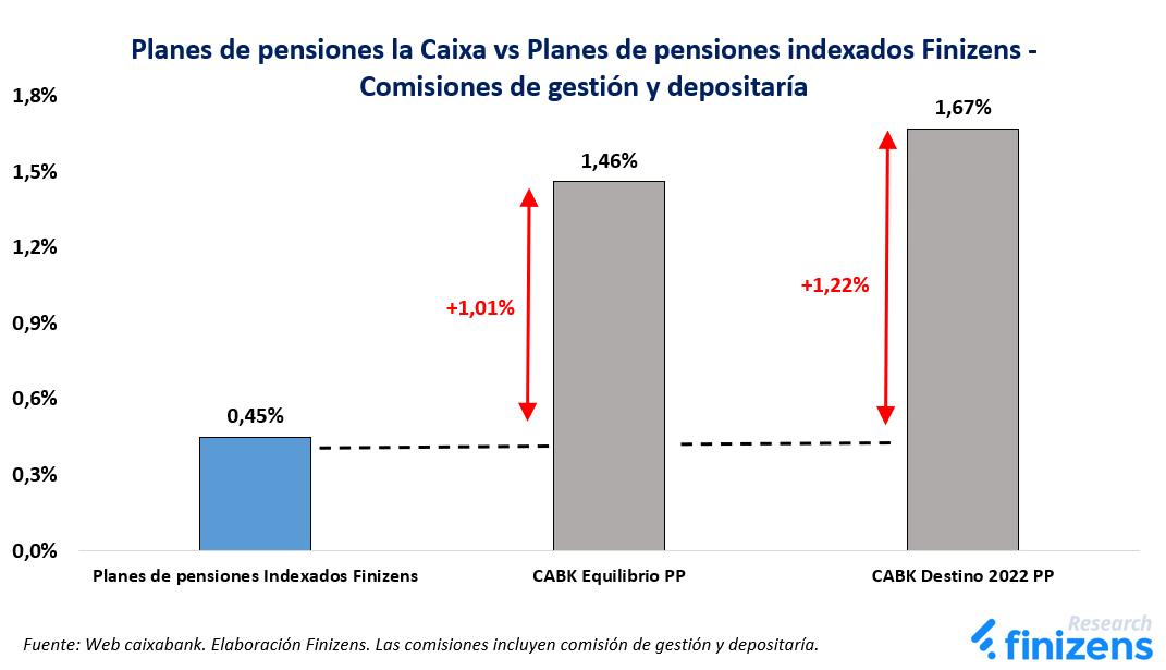 Planes de pensiones la Caixa vs Planes de pensiones indexados Finizens - Comisiones