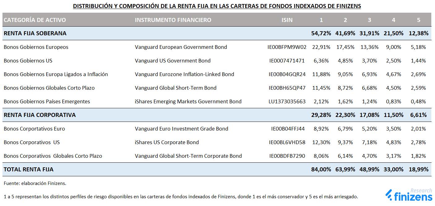 Distribución y composición de la renta fija en las carteras de fondos indexados de Finizens