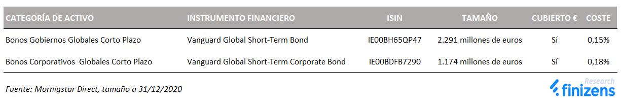 Nuevos activos renta fija para protección frente a riesgo de tipos de interés