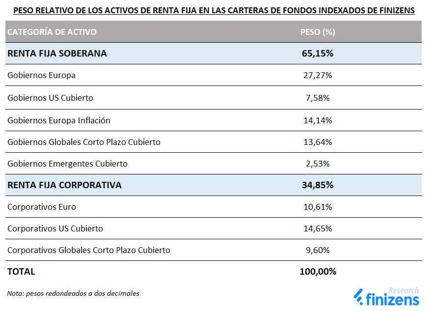 Peso relativo de los activos de renta fija en las carteras de fondos indexados de Finizens