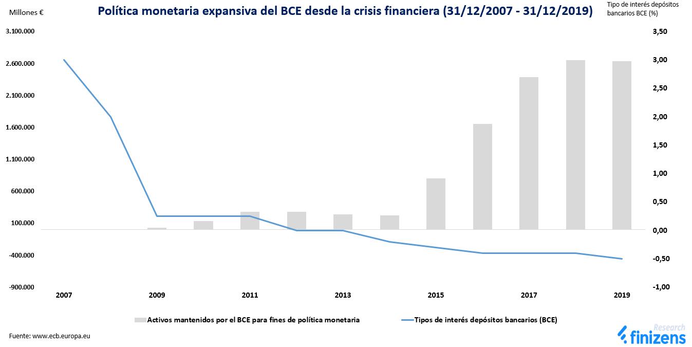 Política monetaria expansiva del BCE desde la crisis financiera
