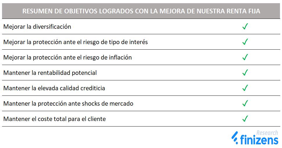 Resumen de objetivos logrados con la mejora de nuestra renta fija