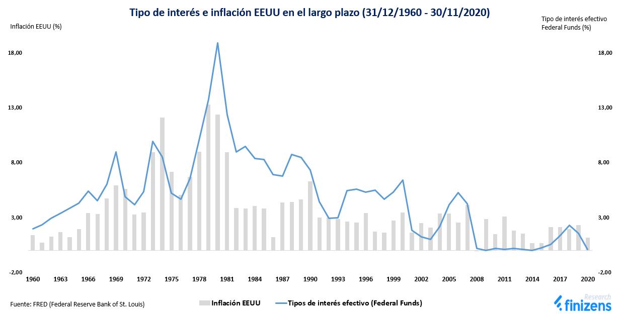Tipo de interés e inflación EEUU en el largo plazo
