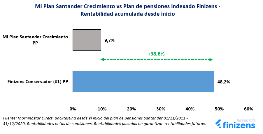 Mi Plan Santander Crecimiento vs Plan de pensiones indexado Finizens