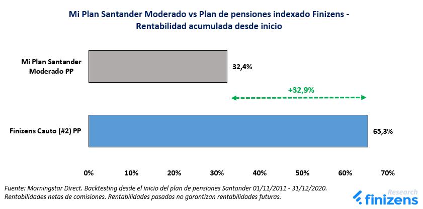 Mi Plan Santander Moderado vs Plan de pensiones indexado Finizens
