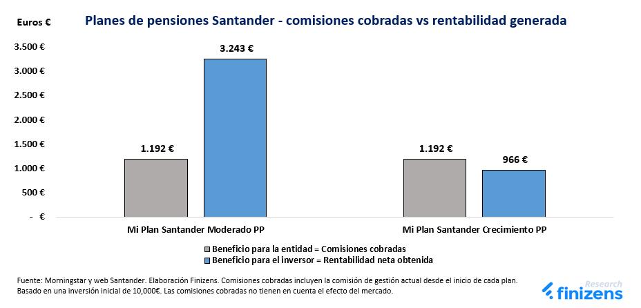 Planes de pensiones Santander - Comisiones vs rentabilidad